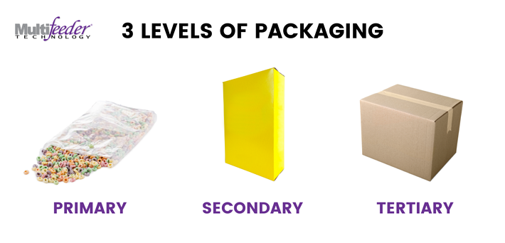 infographic: Primary  packaging, bag of cereal. secondary packaging - box that contains the bag of cereal. tertiary -  large cardboard box that transports cereal boxes